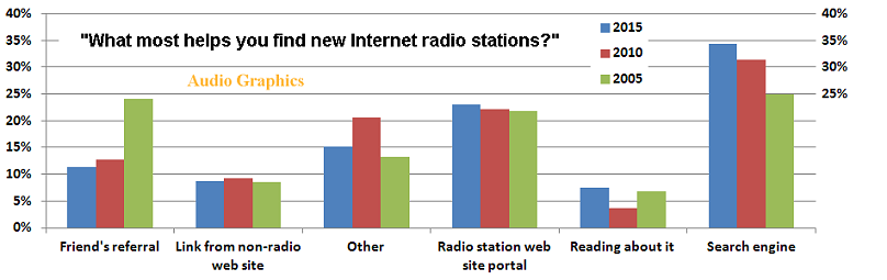 Finding Online Stations